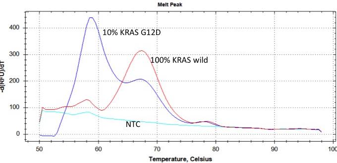 Eprobe®による融解曲線解析例